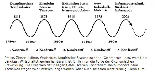 Die Kondratieff-Zyklen. Ein Auszug aus Erik Händeler: Die Geschichte der Zukunft (via linkmatrix.eu).